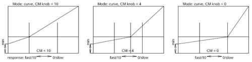 curvengraph2_500