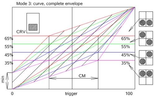 curvengraph3_500